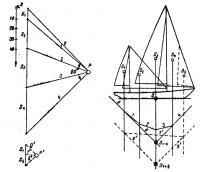 Определение общего центра парусности