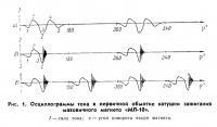 Осциллограммы тока в первичной обмотке