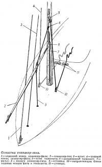 Оснастка спинакер-гика