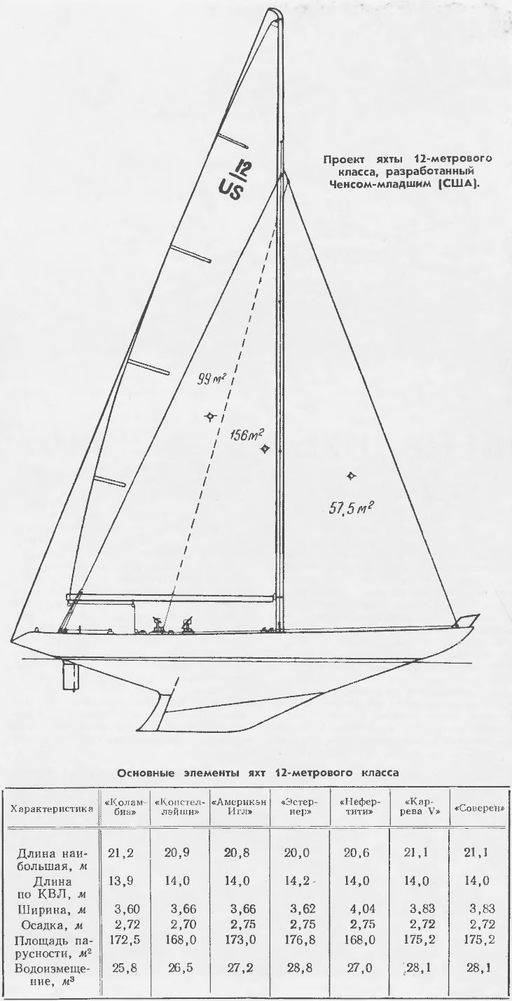 Основные элементы яхт 12-метрового класса