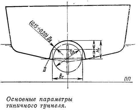 Основные параметры типичного туннеля