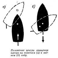 Подход к пирсу катера с винтом правого вращения