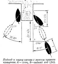 Положение центра вращения катера на переднем и заднем ходу