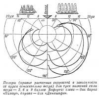 Поляры для трех значений силы ветра