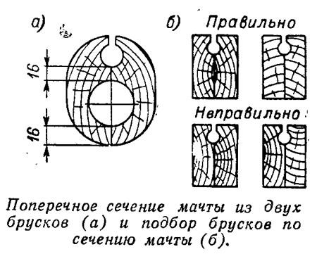 Поперечное сечение мачты из двух брусков