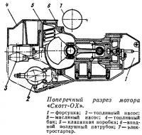 Поперечный разрез мотора «Скотт-ОХ»