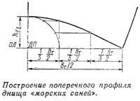 Построение поперечного профиля днища «морских саней»