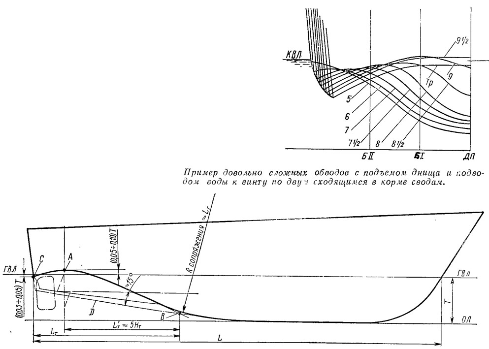 защита гребного винта туннелем