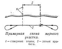 Примерная схема мерного участка