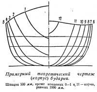 Примерный теоретический чертеж (корпус) бударки