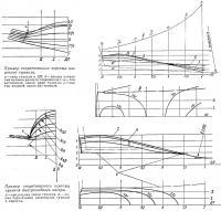 Примеры теоретических чертежей туннелей