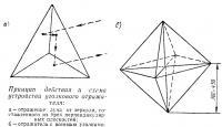 Принцип действия и схема устройства уголкового отражателя