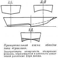 Принципиальная схема обводов типа «триклин»