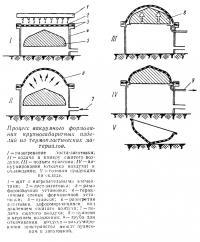 Процесс вакуумного формования из термопластических материалов