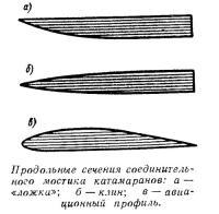 Продольные сечения соединительного мостика катамаранов