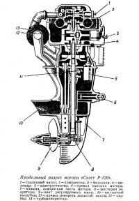 Продольный разрез мотора «Скотт Р-120»