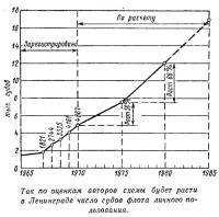 Прогноз роста в Ленинграде числа судов
