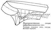 Пространственная эпюра гидродинамических сил