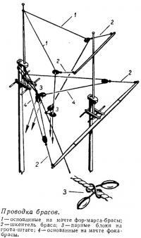 Проводка брасов