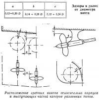 Расположение гребных винтов относительно корпуса