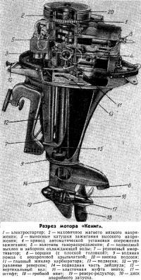 Разрез мотора «Кениг»