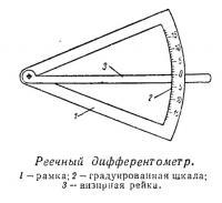 Реечный дифферентометр