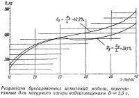 Результаты буксировочных испытаний модели