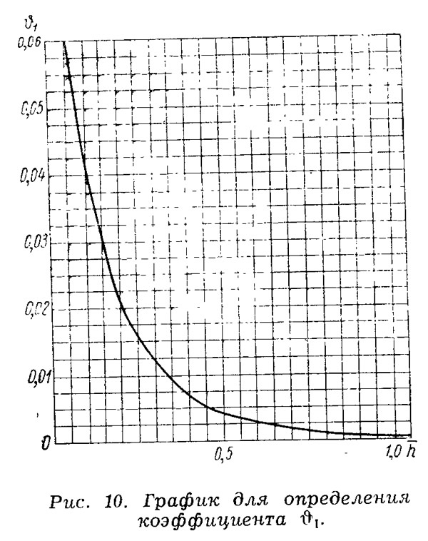 Рис. 10. График для определения коэффициента θ1