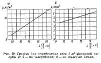 Рис. 10. График для определения веса фанерной палубы