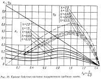 Рис. 10. Кривые действия частично погруженного гребного винта