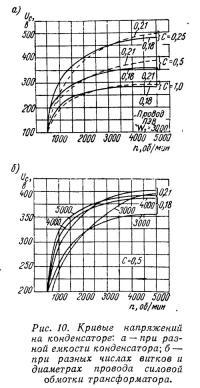Рис. 10. Кривые напряжений на конденсаторе