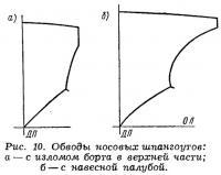 Рис. 10. Обводы носовых шпангоутов