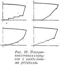 Рис. 10. Поперечные сечения корпусов с продольными реданами