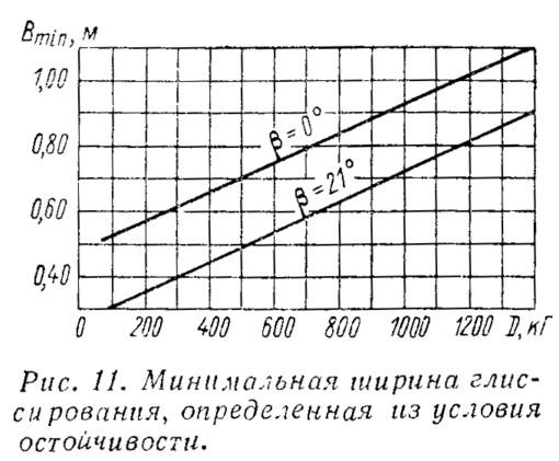 Рис. 11. Минимальная ширина глиссирования из условия остойчивости