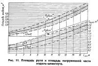 Рис. 11. Площадь руля и погруженной части мидель-шпангоута