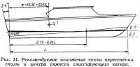 Рис. 11. Положение точки пересечения скулы и центра тяжести