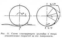 Рис. 11. Схема глиссирующего цилиндра