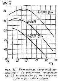 Рис. 11. Уменьшение смоченной поверхности