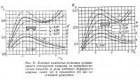 Рис. 11. Влияние изменения коэффициента статической нагрузки