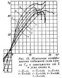 Рис. 12. Изменение коэффициента подъемной силы крыла