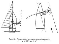 Рис. 12. Правильная установка спинакер-гика