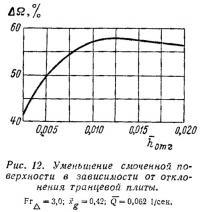 Рис. 12. Уменьшение смоченной поверхности в зависимости от транцевой плиты