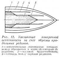 Рис. 12. Увеличение поперечной остойчивости за счет обрезки реданов