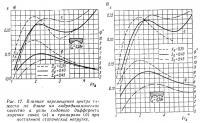 Рис. 12. Влияние перемещения центра тяжести