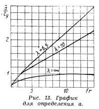 Рис. 13. График для определения а
