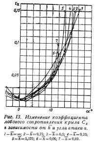 Рис. 13. Изменение коэффициента лобового сопротивления крыла