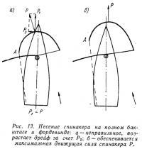 Рис. 13. Несение спинакера на полном бакштаге и фордевинде