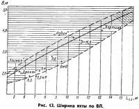Рис. 13. Ширина яхты по ВЛ