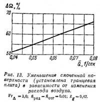 Рис. 13. Уменьшение смоченной поверхности в зависимости от изменения расхода воздуха