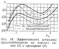 Рис. 14. Эффективность установки брызгоотбойников